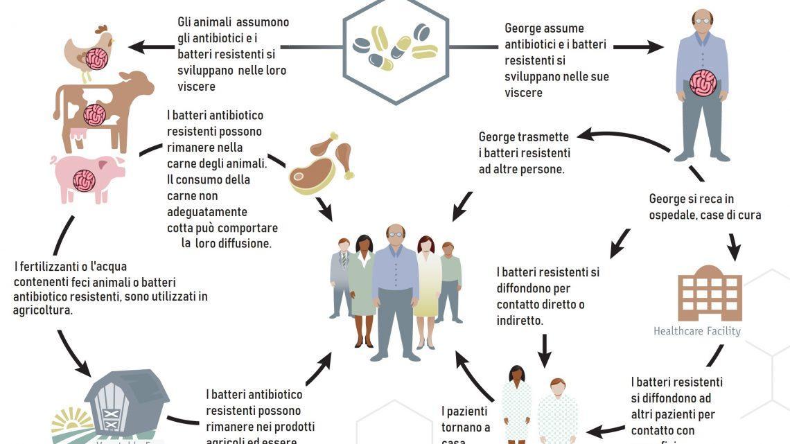 Vaccinare è controproducente?